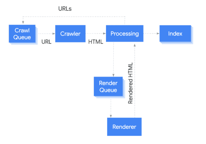 Googlebot crawls, renders, and indexes a page